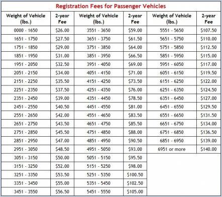 Vehicle registration dates