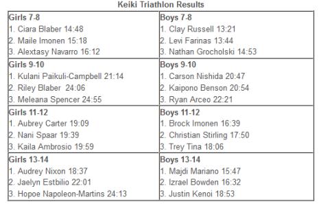 Keiki Triathlon Results