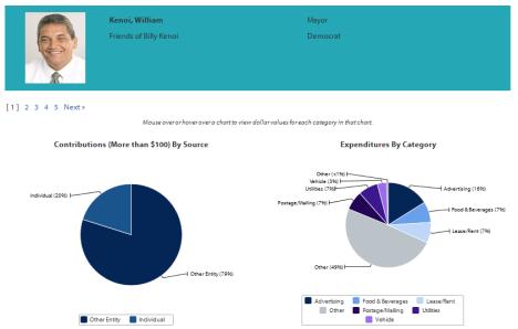 Click to view Mayor Kenoi's Data